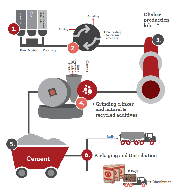 Manufacturing Cement
