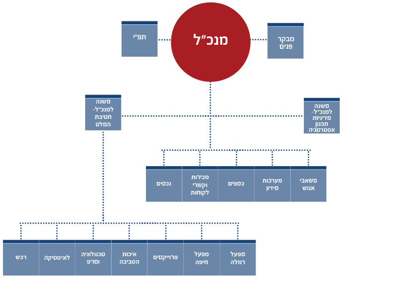 Organization Hebrew